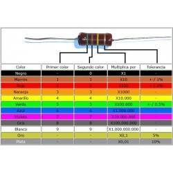 Color coding of resistors and capacitors