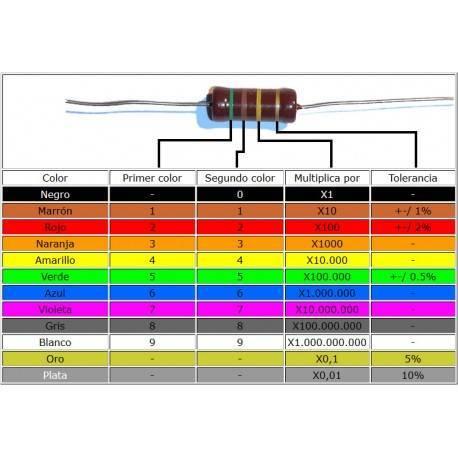 Código de colores de resistencias y condensadores