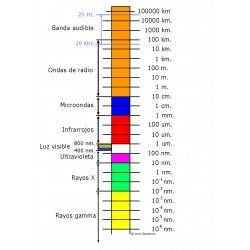 Distribución del espectro electromagnético
