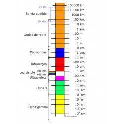 Distribuição do espectro electromagnético