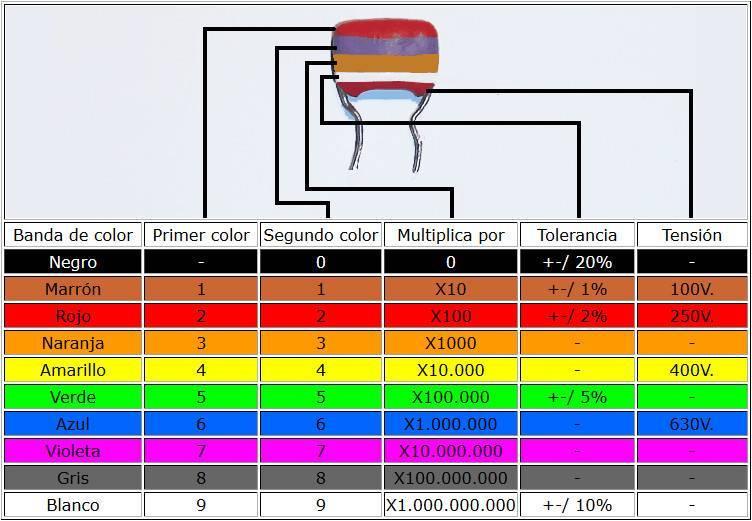 Código de colores de los condensadores