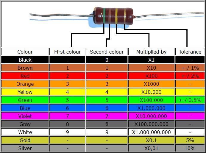 Código de colores de las resistencias