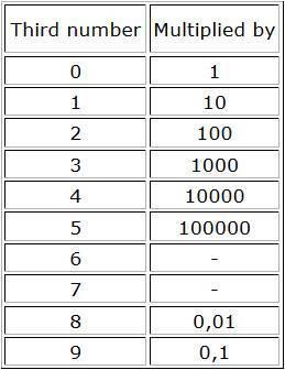 Significado del número en los condensadores