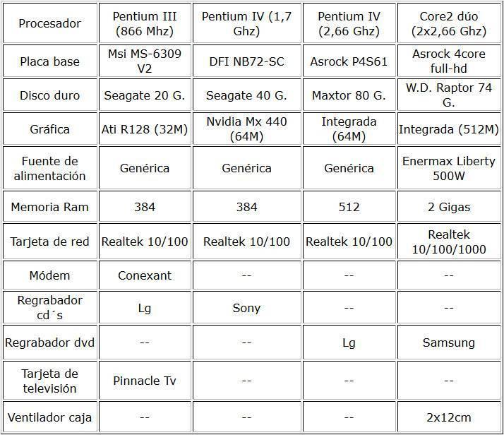 Gasto energía eléctrica del pc, tabla 1